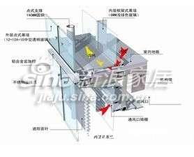 江河内循环呼吸式幕墙