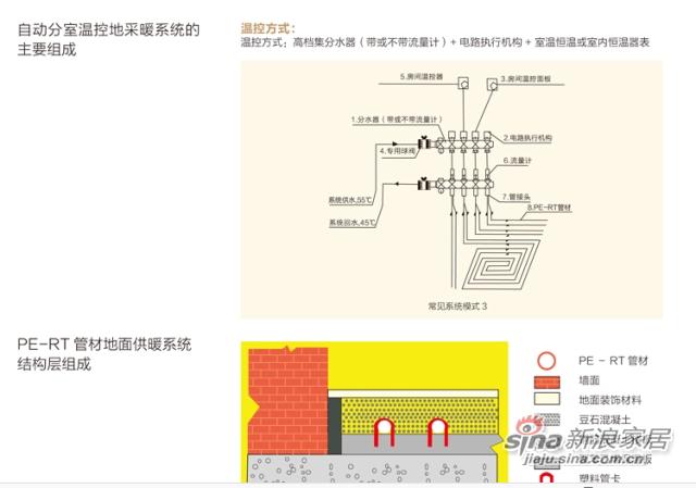 佛罗伦萨 地暖管专用管材 PRET管 地暖地热采暖分水器地暖-1