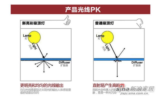 Philips/飞利浦 吸顶灯 新亮彩灯具-2